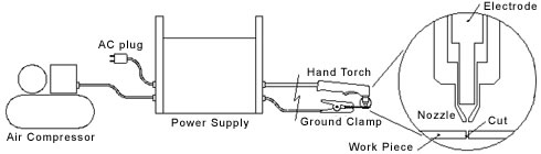 Plasma Cutting Diagram